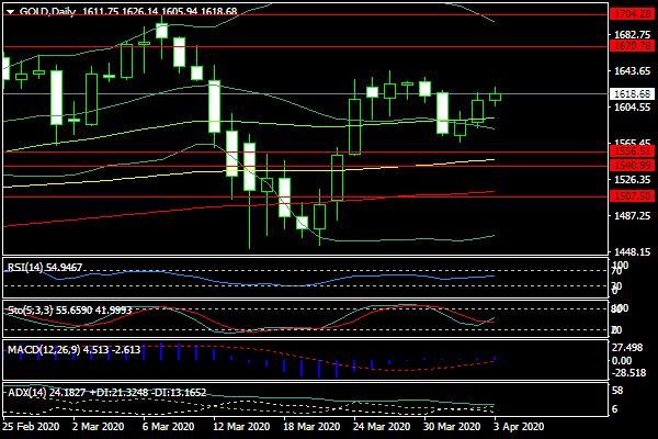 gold-d1-fxpro-global-markets