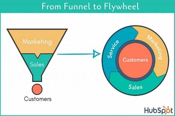 funnel-vs-flywheel-1024x647-enternews-1591088313