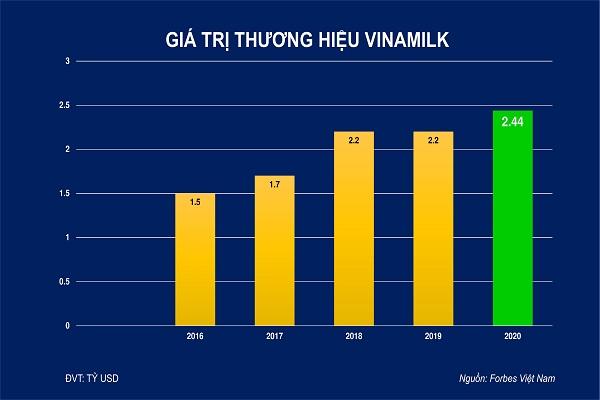 chart_Giá trị thương hiệu Vinamilk theo Forbes Việt Nam đánh giá từ 2016 đến 2020